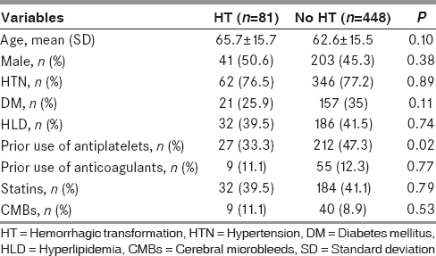 Table 1: Demographic, clinical, and radiological findings in patients with acute ischemic stroke