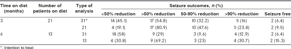 Table 4: Seizure outcomes of the study participants on modified Atkins diet on follow-up (<i>n</i>=31)