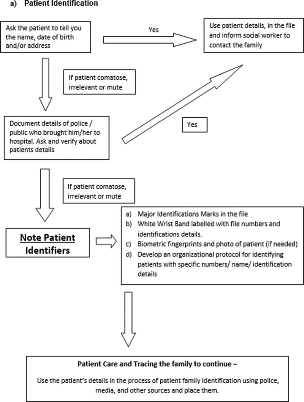 Unknown patients and neurology casualty services in an