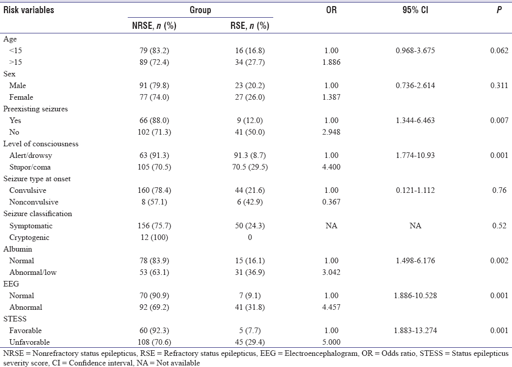 Table 3: Prediction of refractory status epilepticus in study group by bivariate analysis