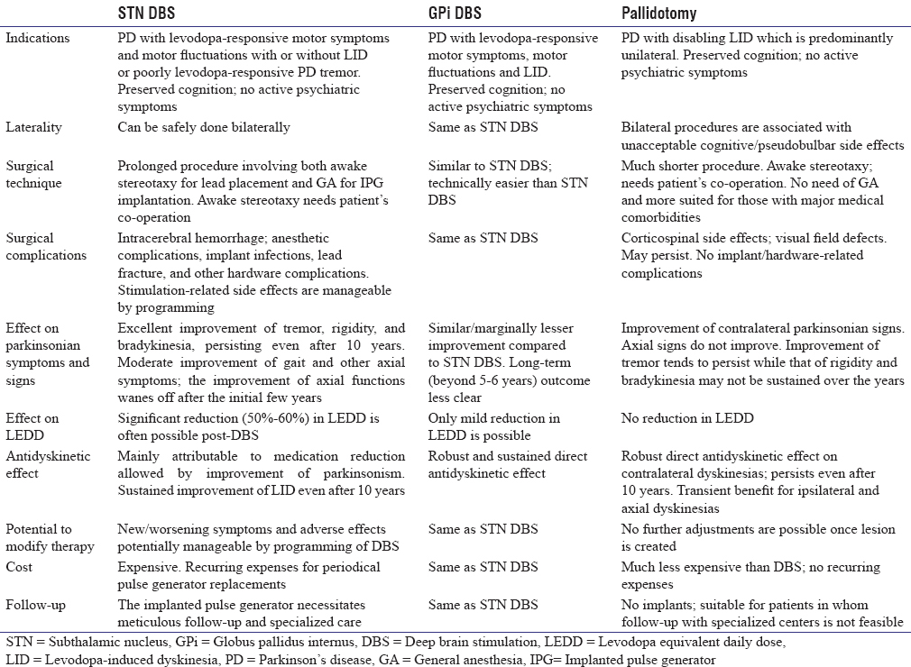 Table 3: Comparison of subthalamic nucleus and internal globus pallidus deep brain stimulation and pallidotomy