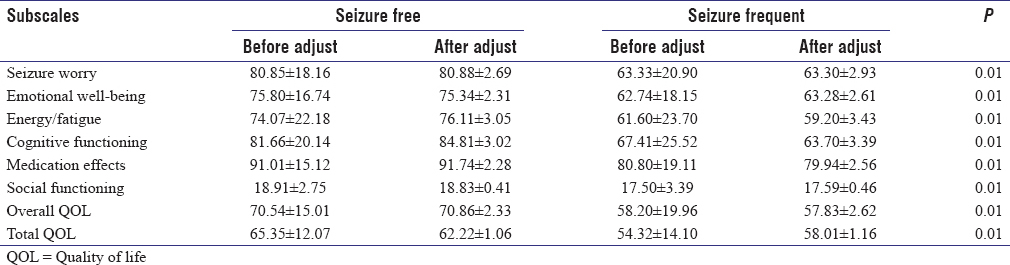 Table 9: Comparison of total quality of life and subscale scores between seizure-free and seizure-frequent people with epilepsy before and after adjustment with seizure frequency using analysis of covariance
