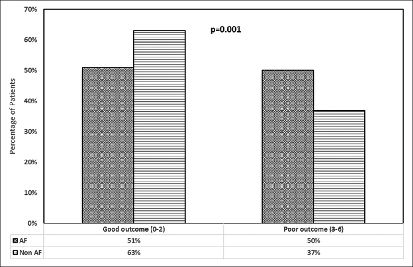 Figure 2: Outcome of patients in stroke patients in atrial fibrillation and nonatrial fibrillation at 28 days using modified Rankin scale