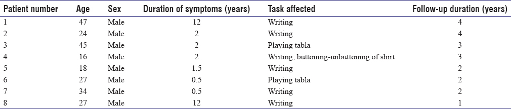 Table 1: Clinical detail of patients with task.specific dystonias