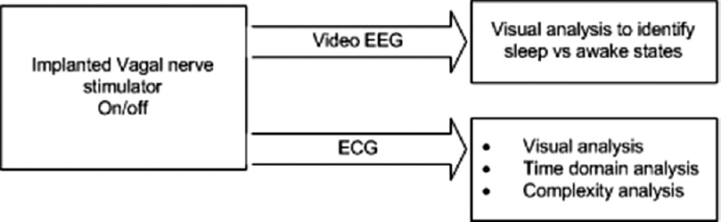 Figure 1: Block diagram showing the proposed analysis mechanism