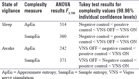 Table 1: Results for ANOVA and Tukey's honest significant difference tests