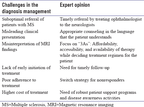 Evolving landscape of multiple sclerosis in India: Challenges in the