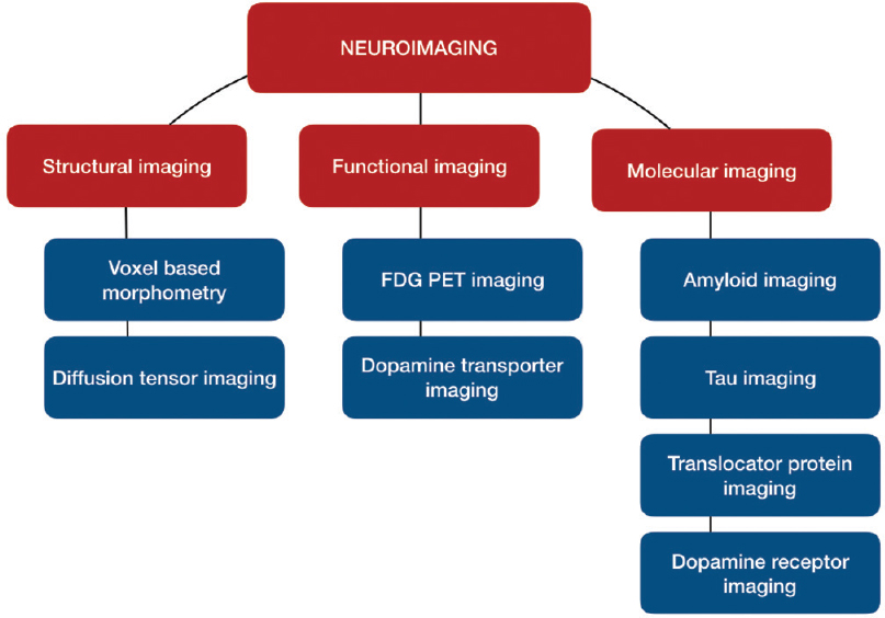 Changing Landscapes In The Neuroimaging Of Dementia Ranganathan Ln