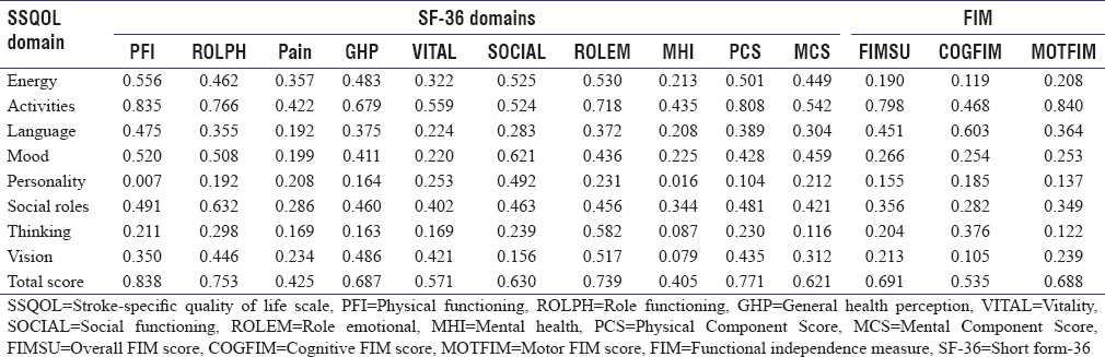 Table 2: Association between stroke-specific quality of life scales, functional independence measure, and short form-36 1 year after discharge