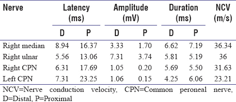 Table 1: Motor nerve conduction velocity