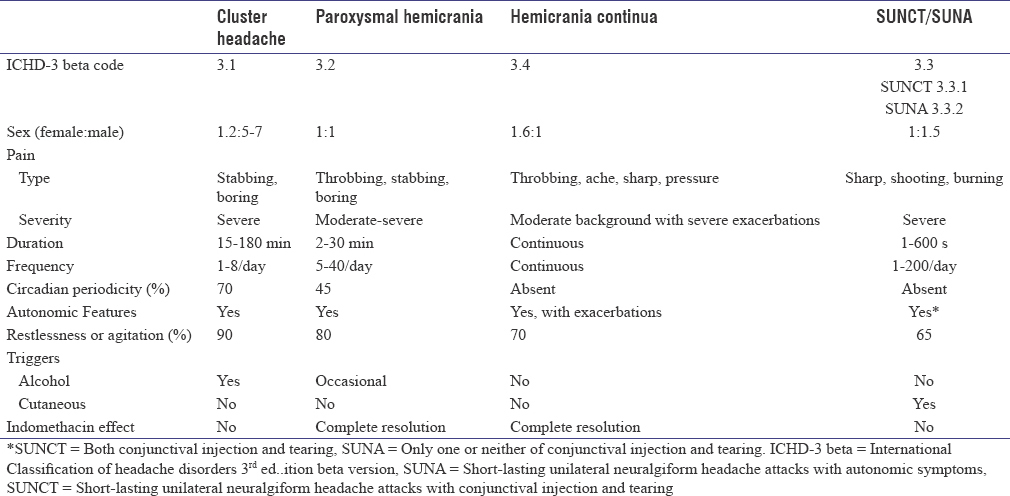Table 2: Clinical features of the trigeminal autonomic cephalalgias