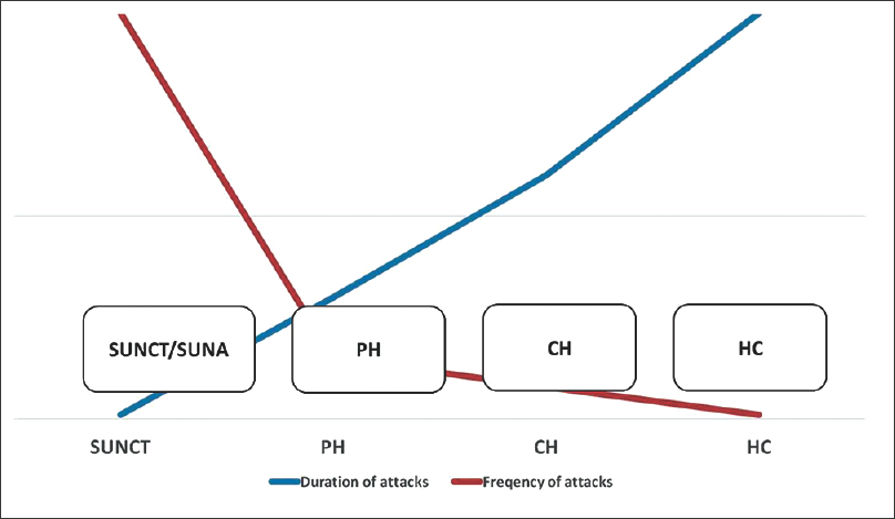 Figure 2: An overview of the trigeminal autonomic cephalalgias based on the duration and frequency of attacks. SUNCT/SUNA = Short-lasting unilateral neuralgiform headache attacks with conjunctival injection and tearing/short-lasting unilateral neuralgiform headache attacks with cranial autonomic features, PH = Paroxysmal hemicrania, CH = Cluster headache, HC = Hemicrania continua