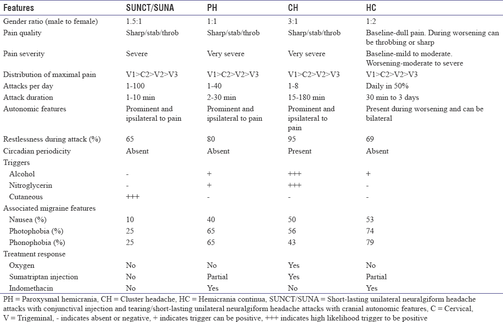 Table 1: Clinical features of Trigeminal Autonomic Cephalalgias, based on studies cohort