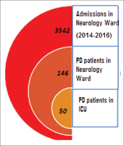 Parkinson's disease in intensive care unit: An observational study