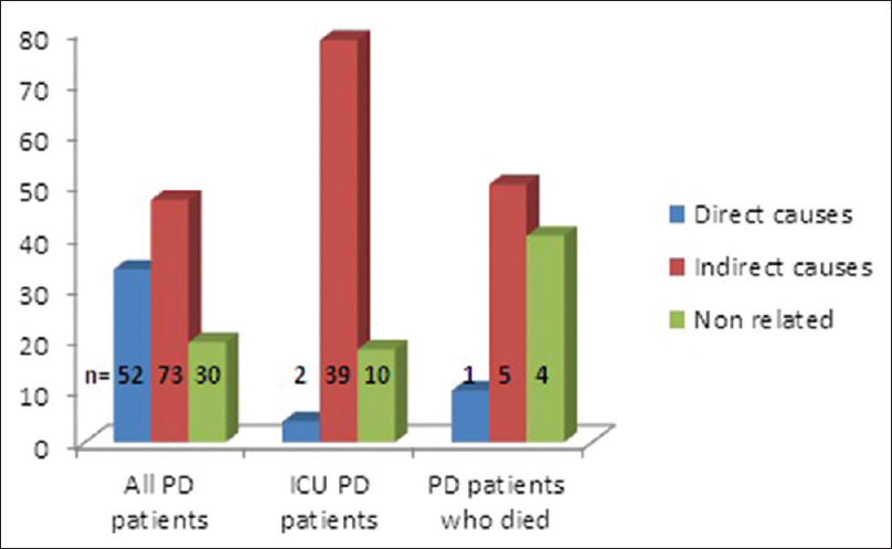 Parkinson's disease in intensive care unit: An observational