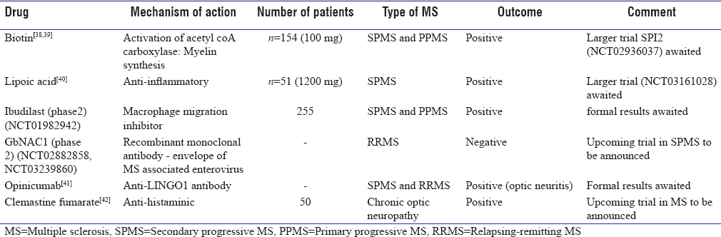 Table 2: Emerging therapies in secondary progressive multiple sclerosis