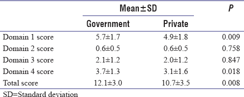 Table 5: Comparison of Knowledge on Childhood Autism among Healthcare workers scores among private and government medical colleges