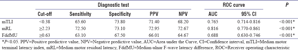 Table 4: Results of receiver operating characteristic curve analysis test of median motor terminal latency index, median motor residual latency, and median-ulnar F-wave latency difference