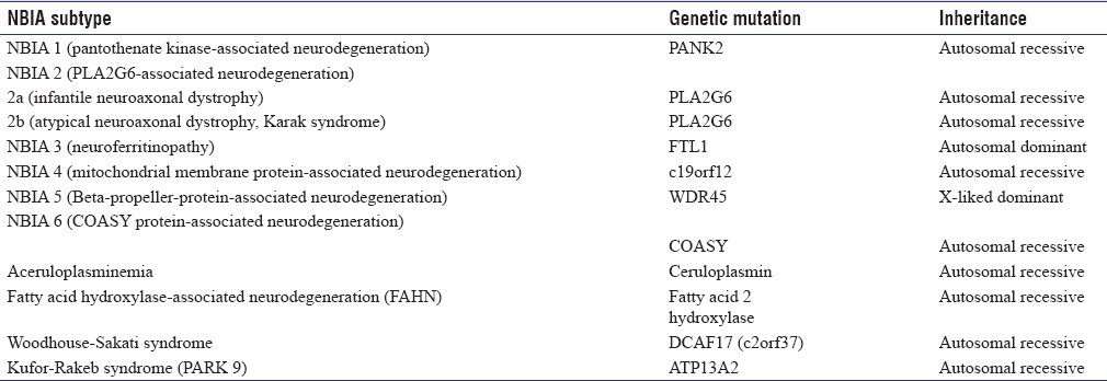 Table 1: The current OMIM classification of NBIA
