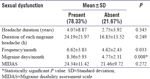 Table 3: Comparison of characteristics between two subgroups of migraine patients with or without female sexual dysfunction