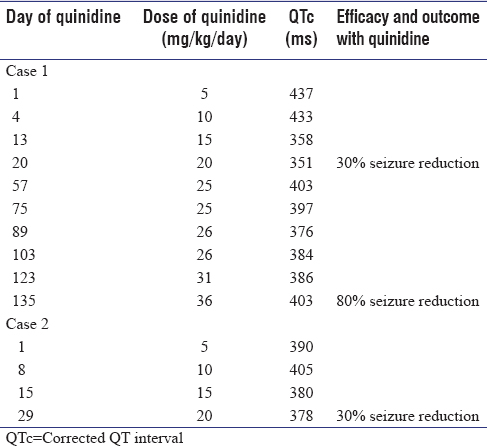 Table 1: Corrected QT interval during the titration of quinidine (case 1 and 2)