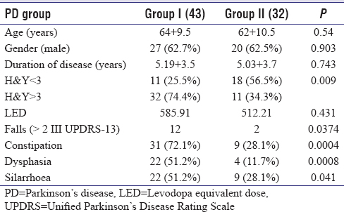 Table 2: Comparison of demographic factors, disease severity and characteristics and gastrointestinal symptoms among Group I (Mini Nutritional Assessment <23.5) and Group II (Mini Nutritional Assessment >24)