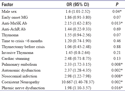Table 2: Factors associated with need for prolonged mechanical ventilation (>15 days)