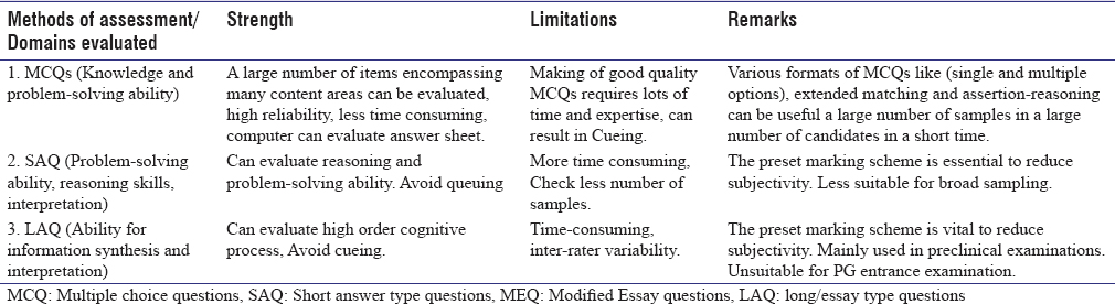 Table 1: Basic description of the written examination assessment methods used in medical education
