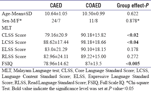Table 2: Comparison of age, sex, language test, and FSIQ of CAED and COAED