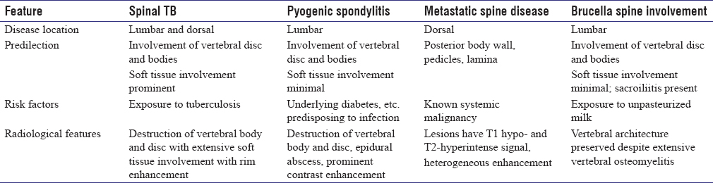 Table 3: Differentiating features between spinal tuberculosis (TB) and its common mimics