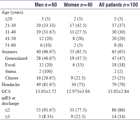 Table 1: The demographic and clinical data in 100 patients with cerebral venous thrombosis. Numbers in the parenthesis are the percentages. GCS=Glasgow coma score, mRS=modified Rankin score