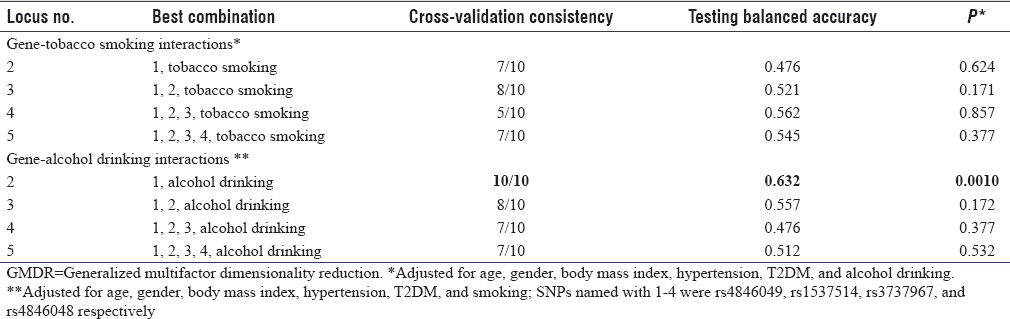 Table 4: GMDR analysis for the best interaction combination models