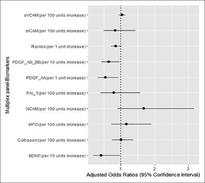 Figure 1: The impact of the studied biomarkers on functional dependency in daily life activities in patients with ischemic stroke. PDGF-AA, PDGF-AB/BB, and BDNF were independent predictors for lower degree of functional dependence