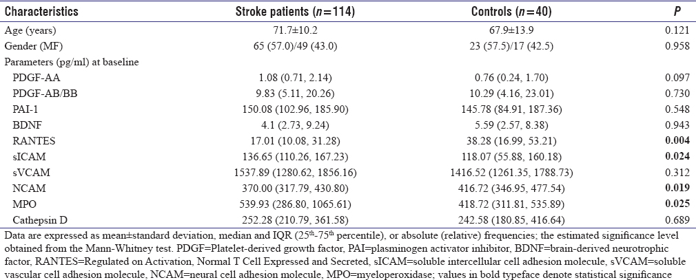 Table 1: Comparative analysis of peripheral biomarkers between stroke patients measured on day 1 after admission and healthy controls