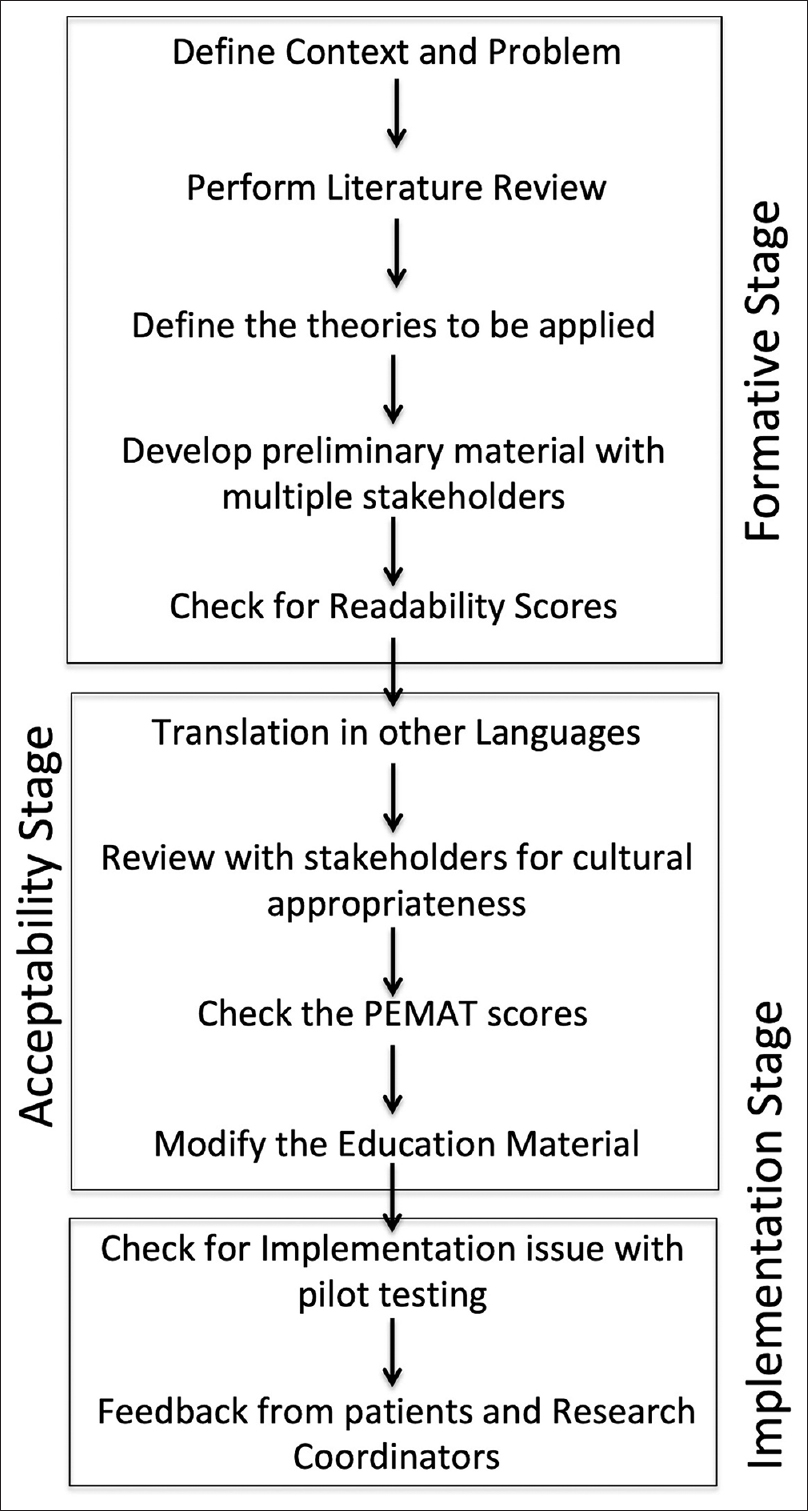 Figure 1: Algorithm for development of Multilingual patient education material for secondary stroke prevention