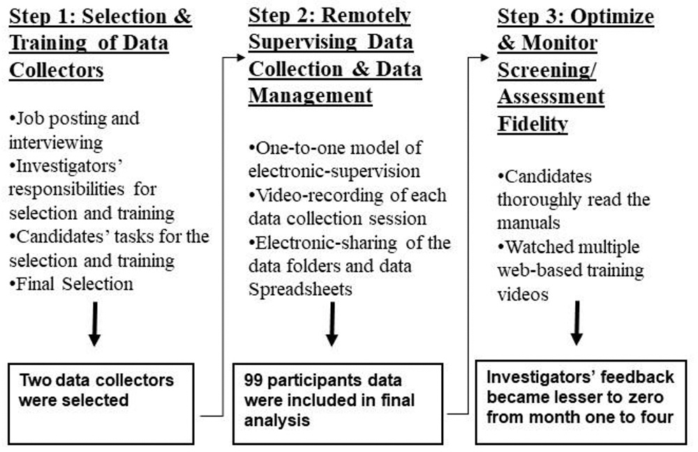 Figure 1: Three-step process of remote data collection