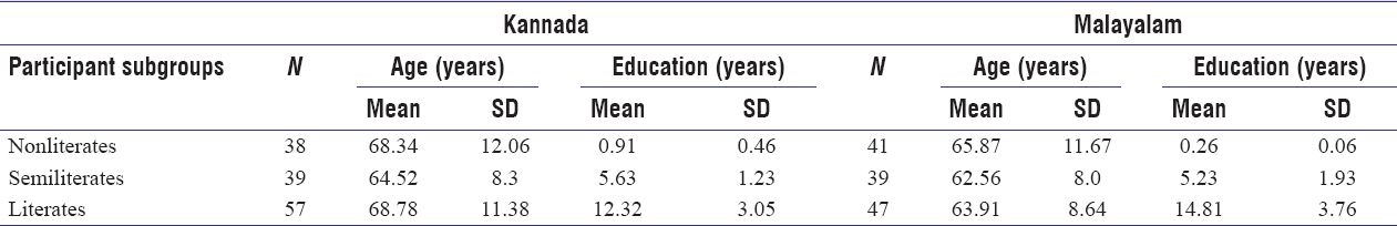 Table 1: Descriptive statistics of the age and literacy levels of the participants